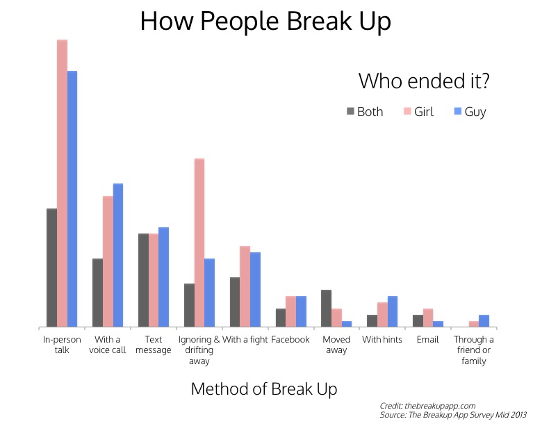 How People Break Up Statistics