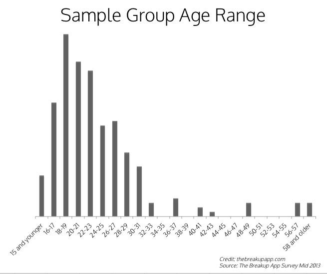 Sample Age Range