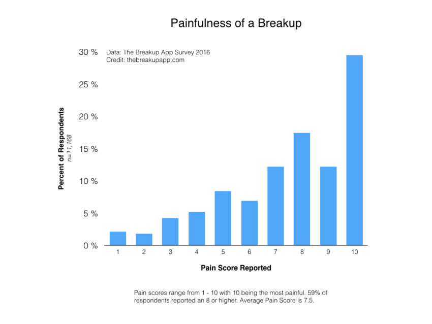 painfulness-of-a-breakup