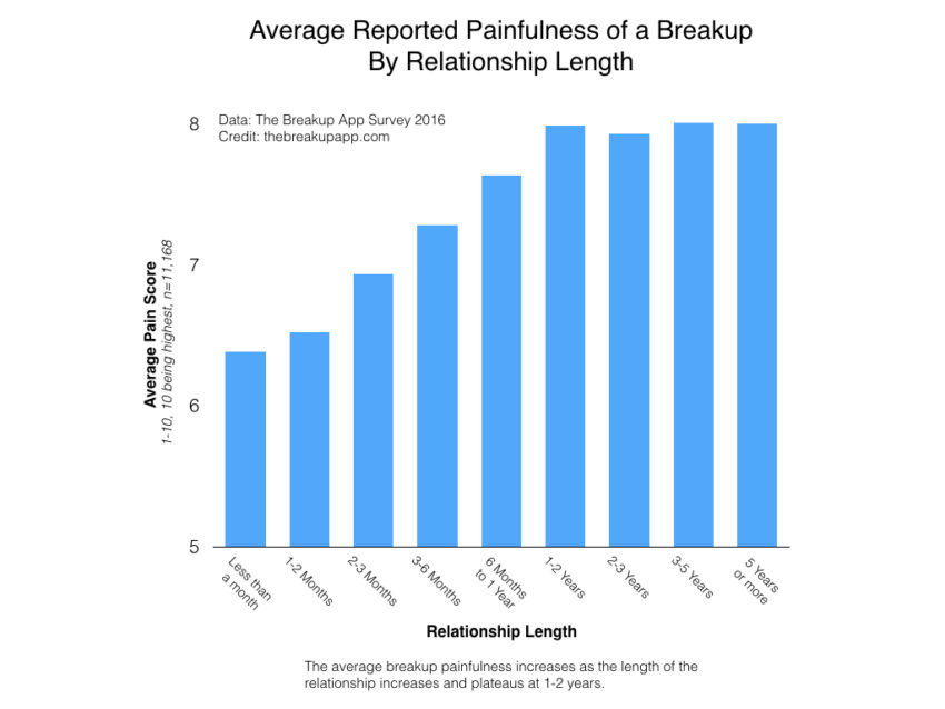 painfulness-of-a-breakup-relationship-length